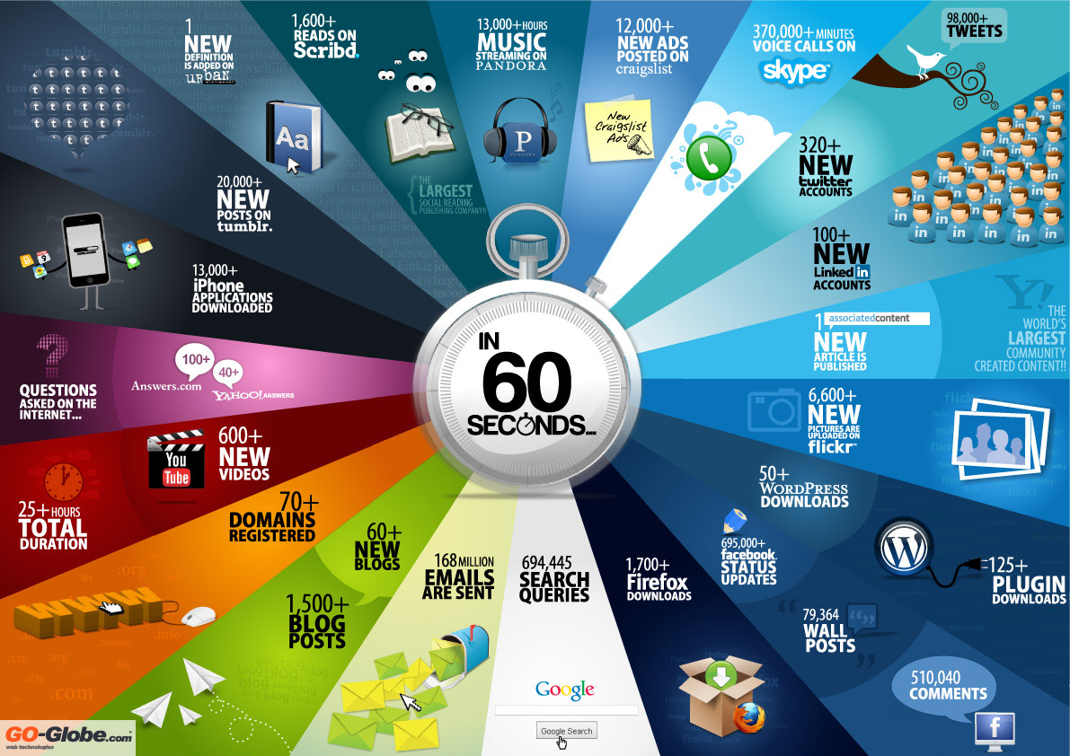 60 seconds in Tech World