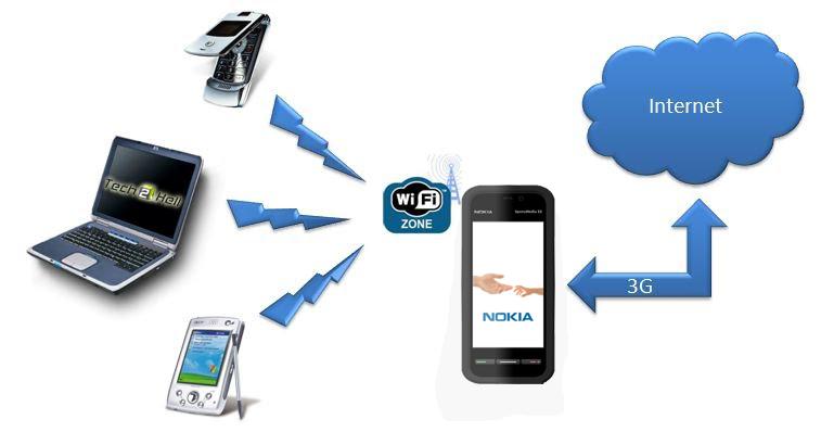 Nokia Wifi tethering