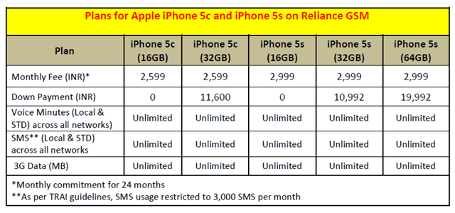 rcom iphone 5s plan details
