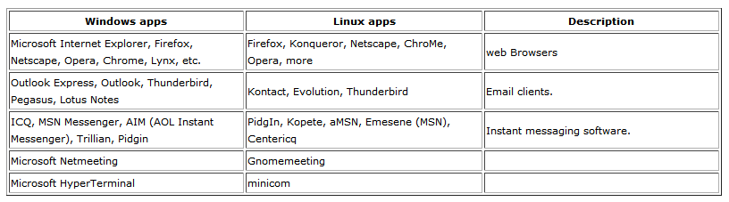 linux application for networking